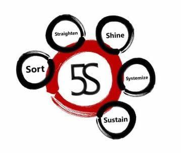 5s Training 5s Program 5s Implementation 5s Training
