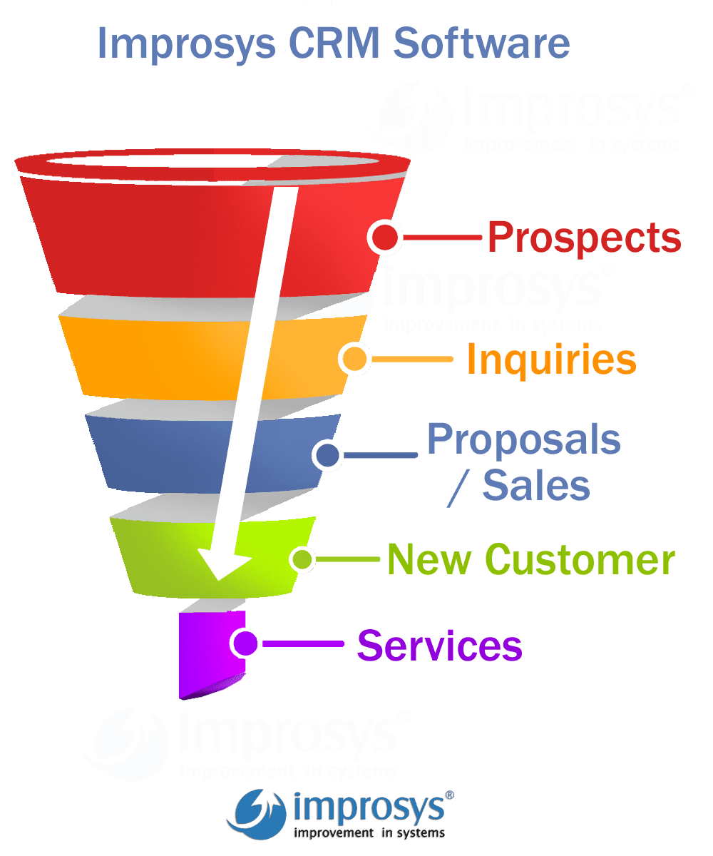 improsys-crm-software